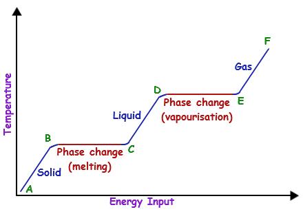 Solid Liquid Gas Chart Peopledavidjoel