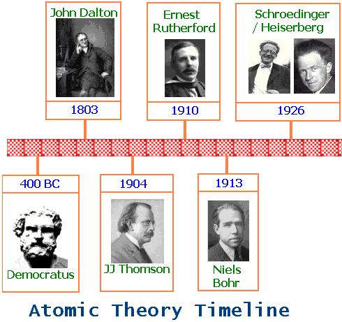 History of the Atom- timeline - ThingLink