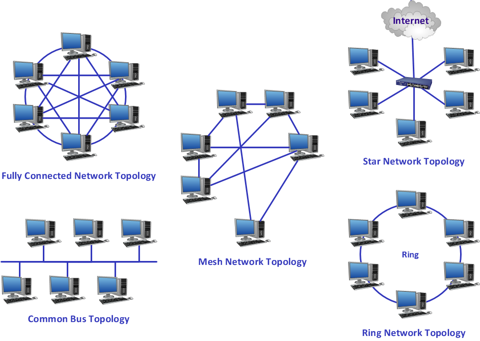 network topology is the arrangement of the various elemen thinglink rh thinglink com