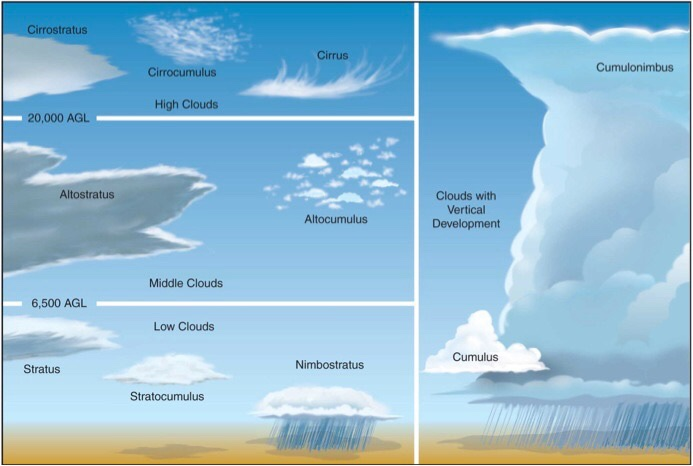 cloud types The kiwi kids cloud identification guide 1 cloud classification 2 in this guide cloud types have been organised by their characteristics so it is easier to.