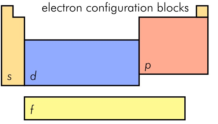 Interactive periodic table of elements thinglink for Ptable electron