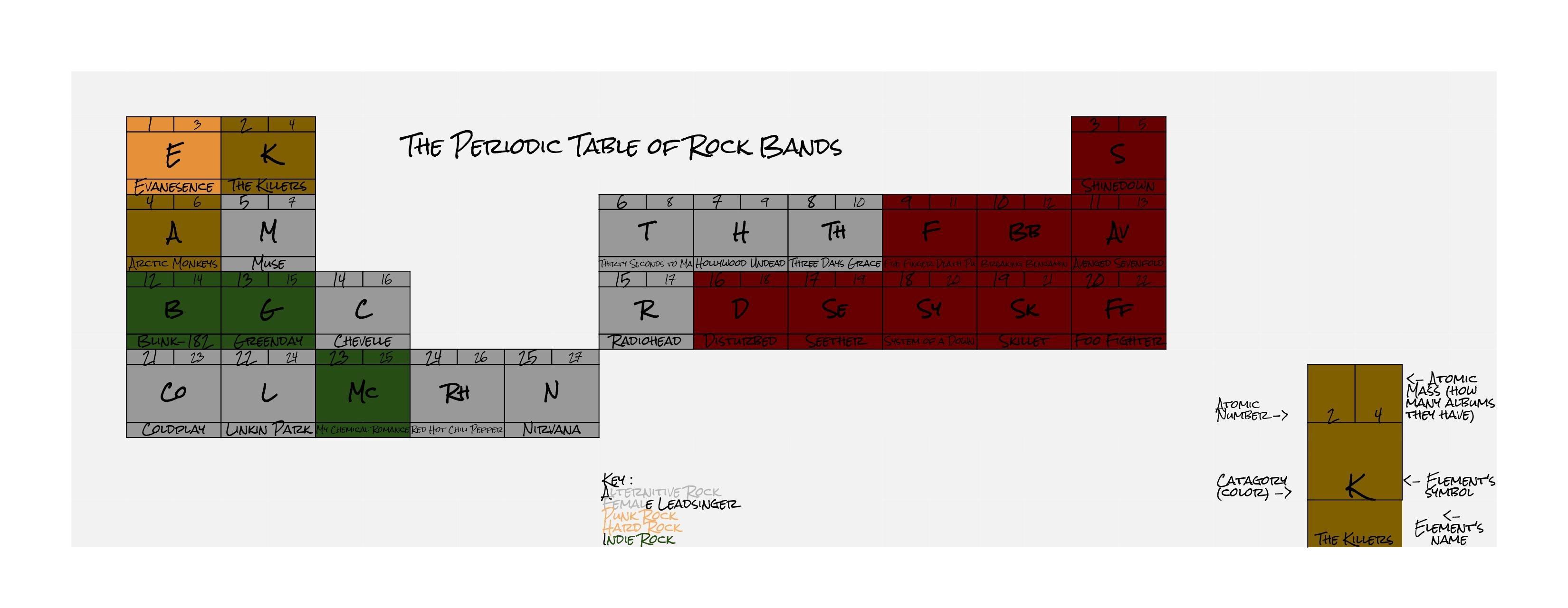 Periodic table thinglink urtaz Choice Image