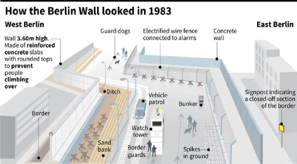 The berlin wall berliner mauer thinglink ccuart Choice Image