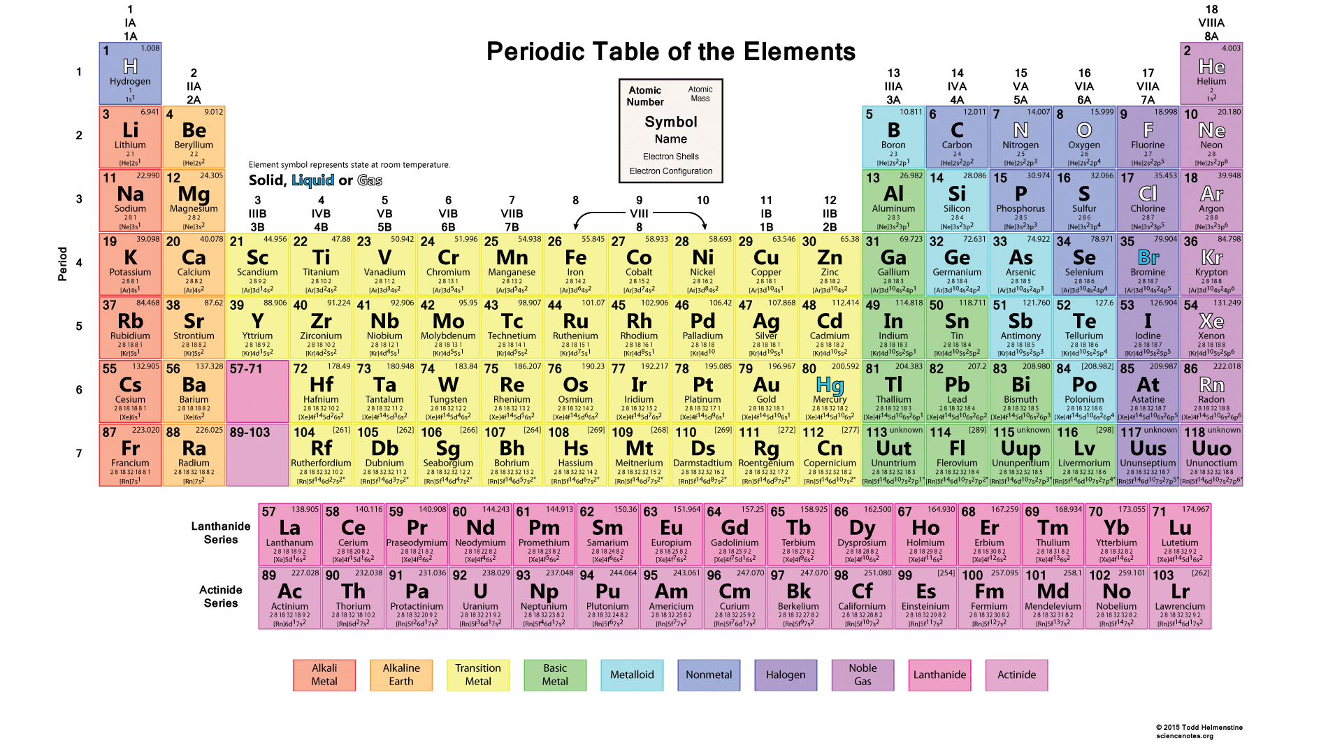 Periodic table thinglink gamestrikefo Gallery