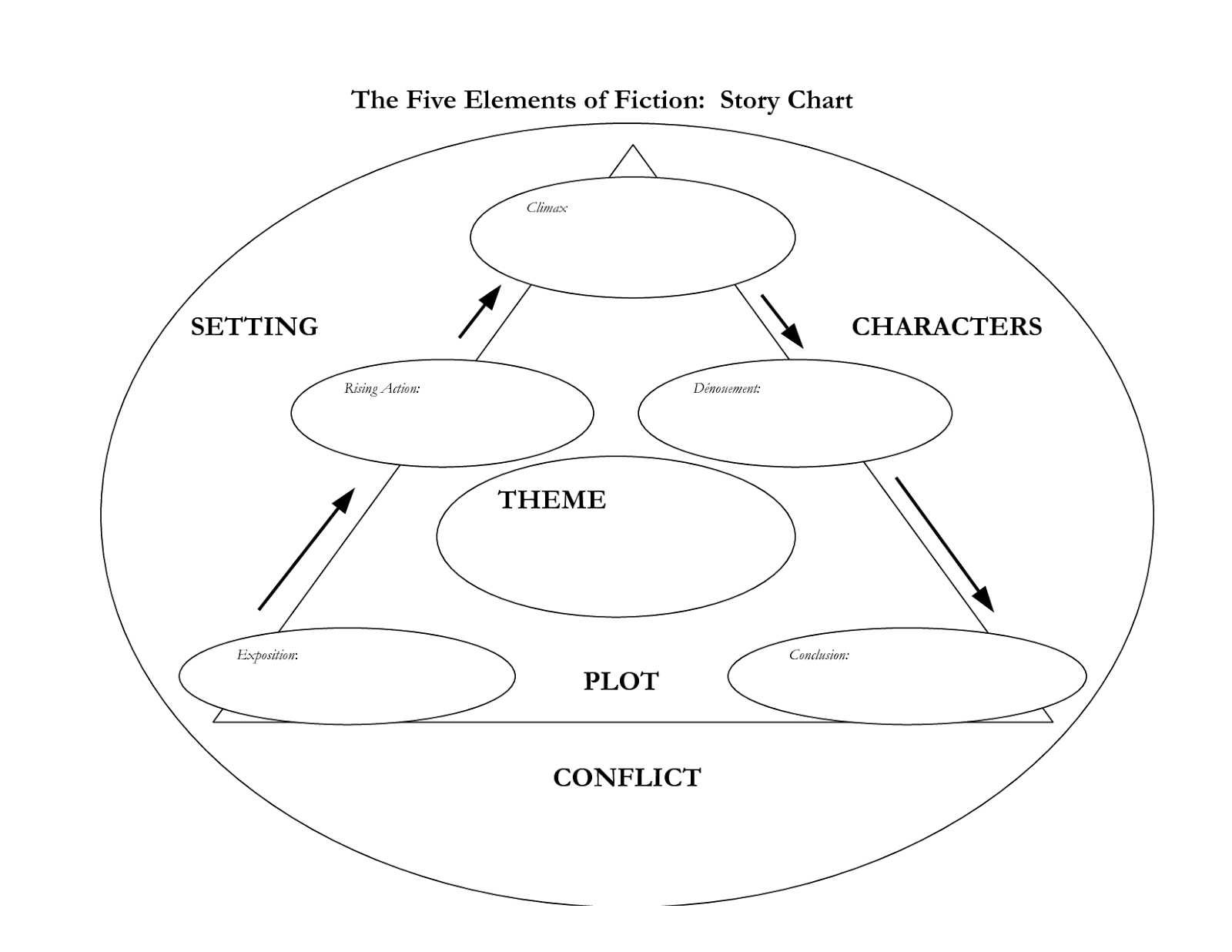 Story Elements ThingLink – Elements of Fiction Worksheet